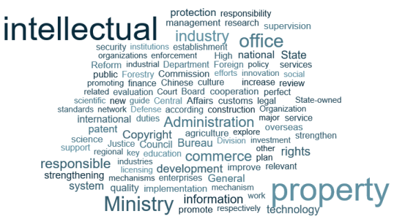 Customs | China IPR - Intellectual Property Developments in